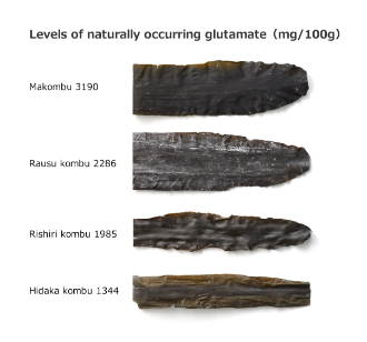 Levels of naturally occurring glutamate