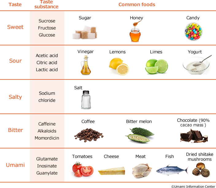 Common examples of foods/taste substances for each of the basic tastes